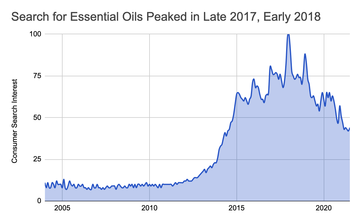 search for essential oils graph