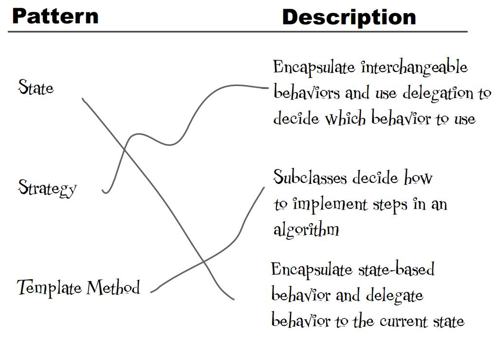 Đáp án Nối tên pattern và mô tả của nó