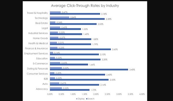 Biểu đồ cho thấy Search Advertising có chỉ số CTR trung bình cao hơn hẳn