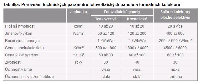 Parametry FVP a FV termických kolektorů.png