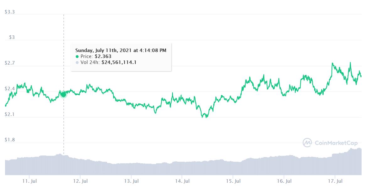 Bu Ay Bitcoin ve Diğer En İyi Kripto Para Birimlerinden Daha İyi Performans Gösteren En İyi 10 Altcoin 23