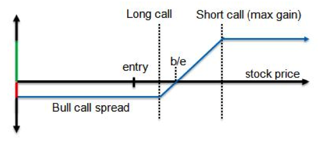 Bull call spread.png