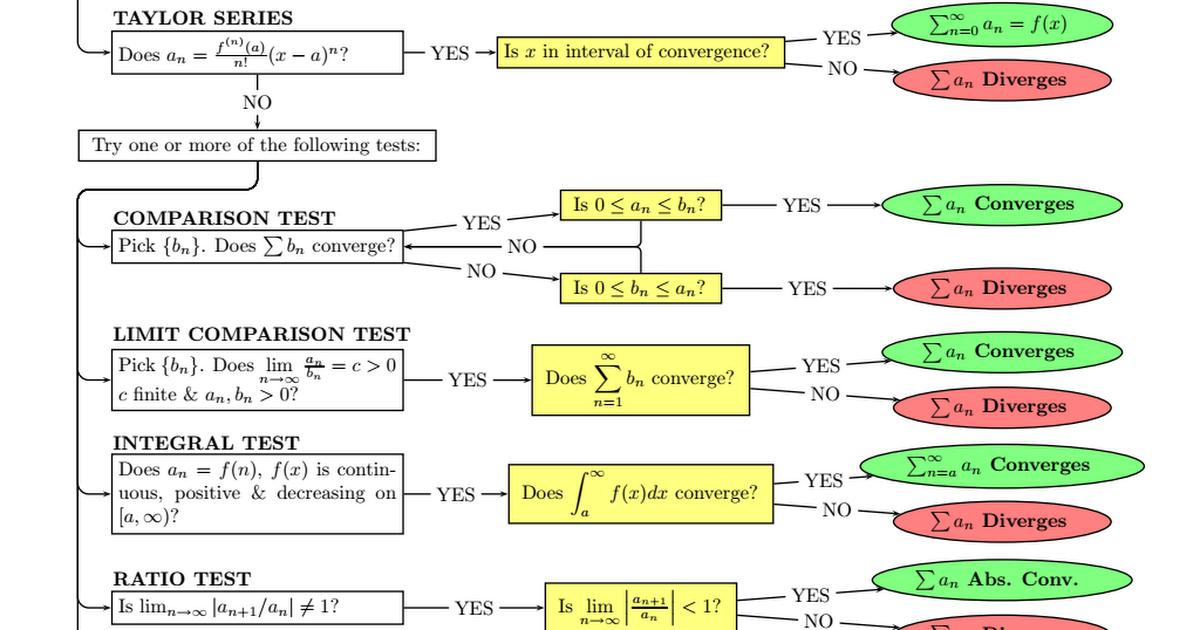 Series Test Flow Chart Rebellions