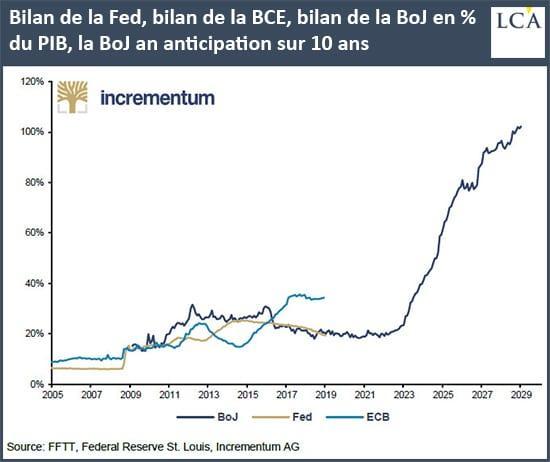 Graphique bilan de la Fed, de la BCE et de la BoJ en % du PIB