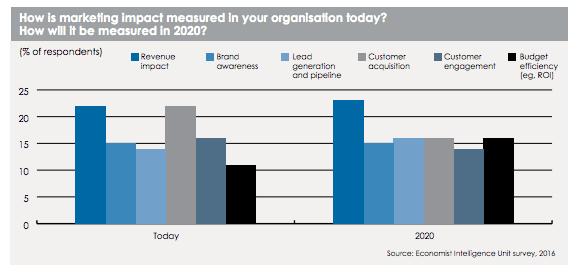 measuring marketing effectiveness