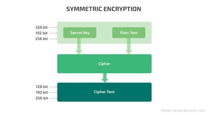 Application Encryption