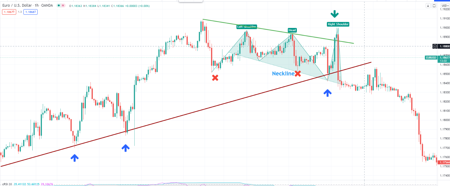 Aggressive Head And Shoulders Pattern reversal