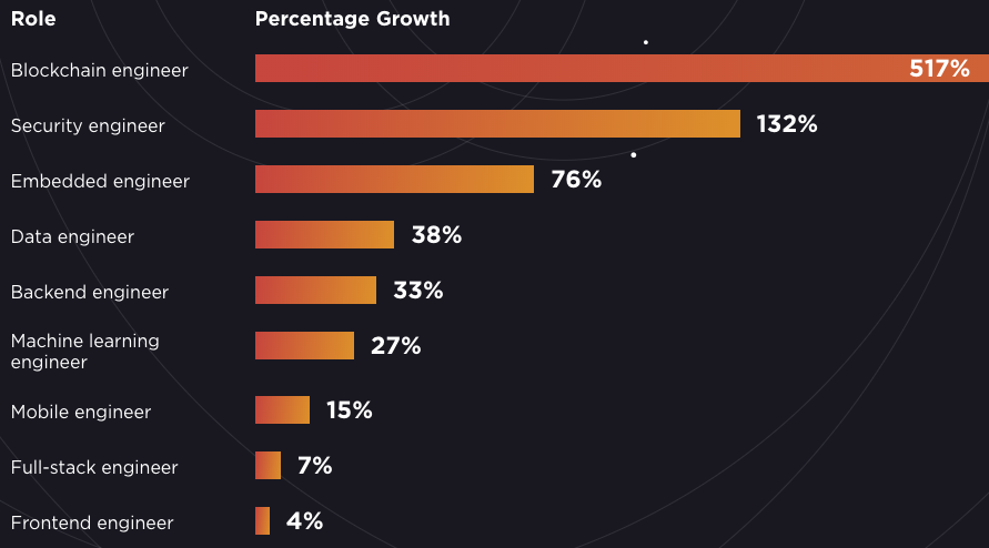 Blockchain Developer Demand