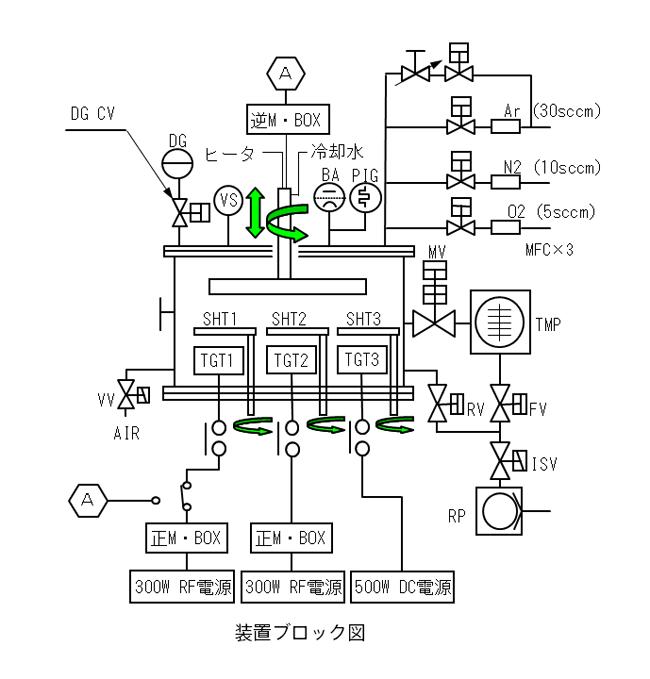 4.スパッタ電源