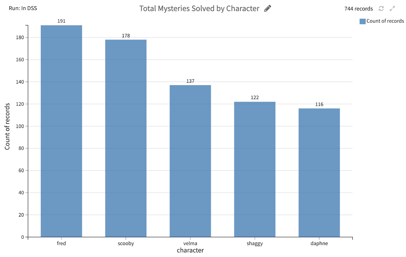 total mysteries solved by character