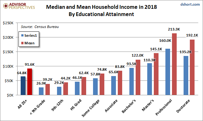 2019 Median Mean Income College education