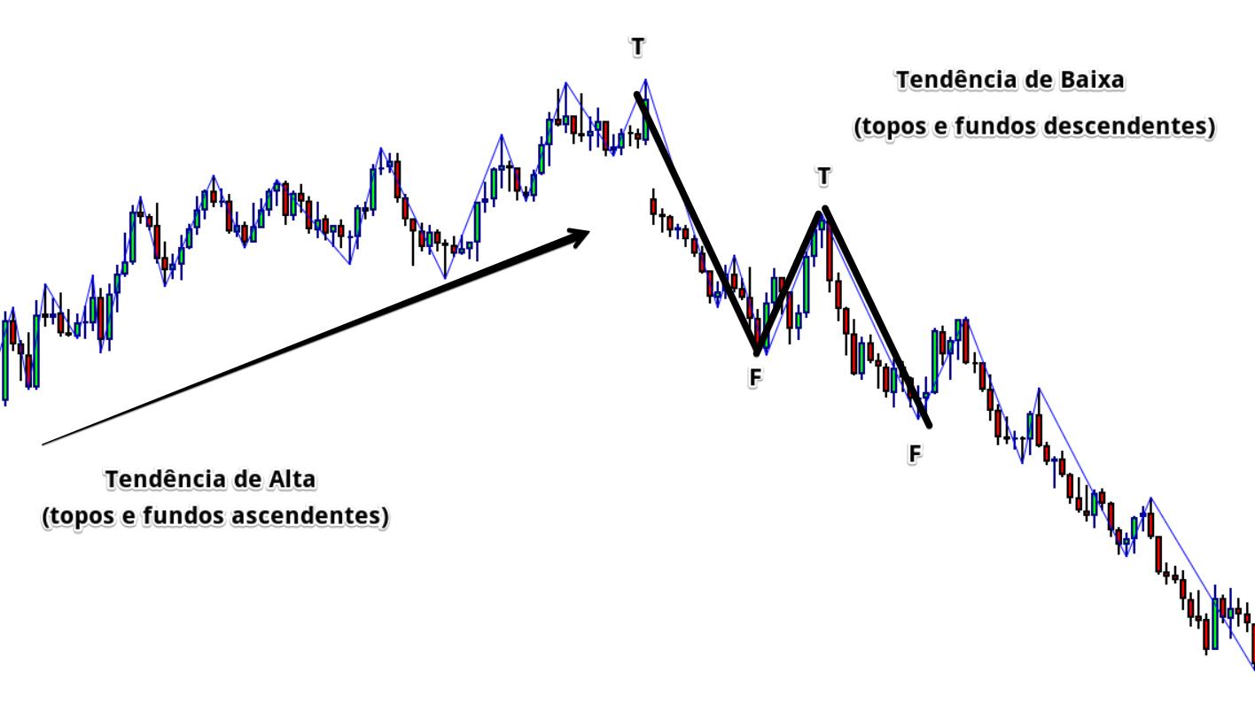 Padrão de Price Action - reversão de tendência