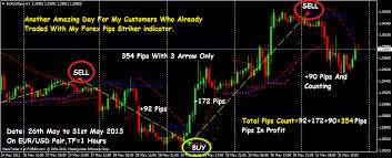 Details about non repaint 99% accuracy profitable indicator for binary  options & forex mt4