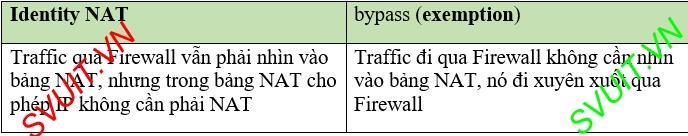 Identity NAT và NAT exemption cisco asa (1)