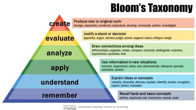 Bloom's Taxonomy   Center for Teaching   Vanderbilt University
