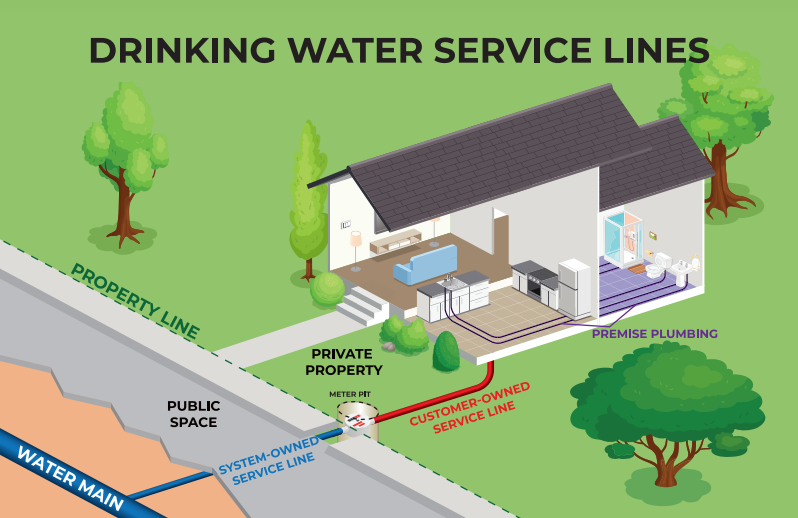 Service line graphic