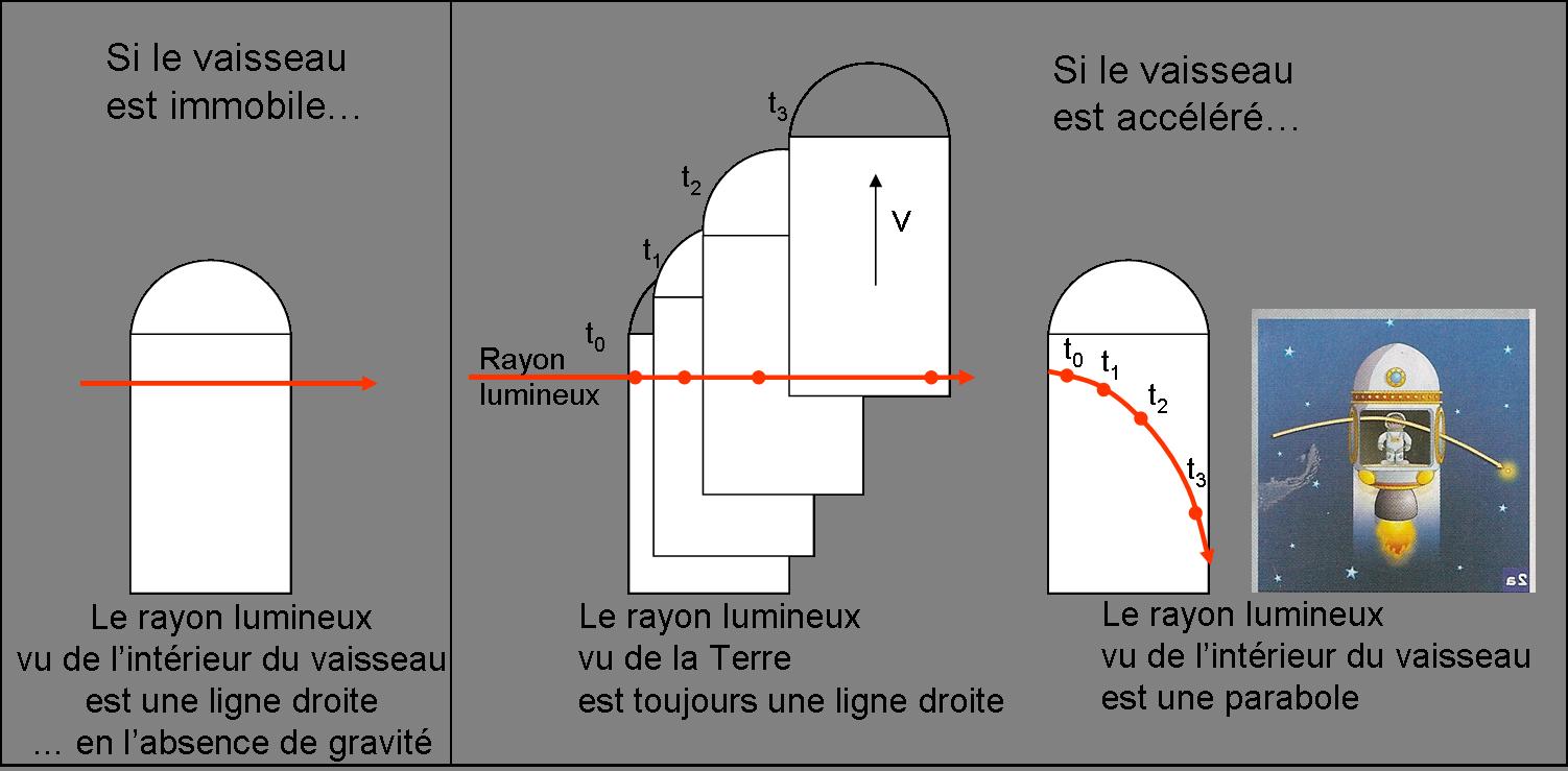 relativite restreinte pour les nuls