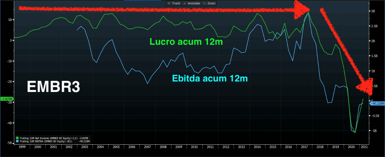 EMBR3: Ebitda e lucro de 12 meses.