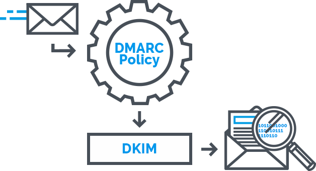 how the DKIM check works