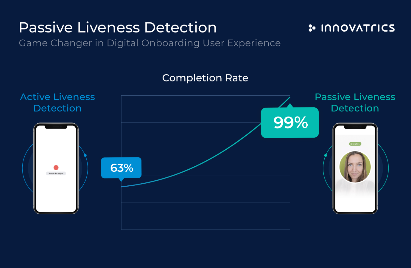 passive liveness detection in digital onboarding