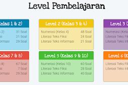 Latihan Soal dan Kunci Jawaban AKM SD - Literasi Teks Fiksi Level 1