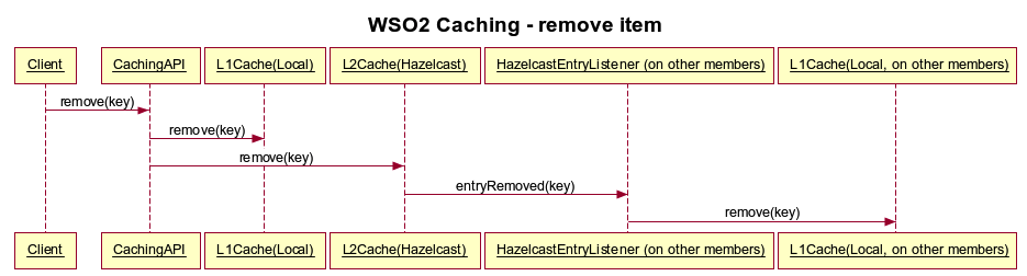wso2caching-remove-item.png