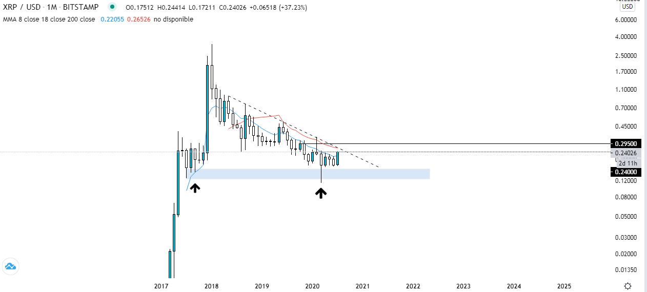 Gráfico mensual XRP USD. Fuente: Tradingview.