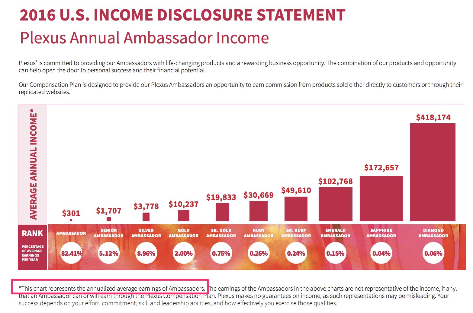 Plexus Income Disclosure from 2016