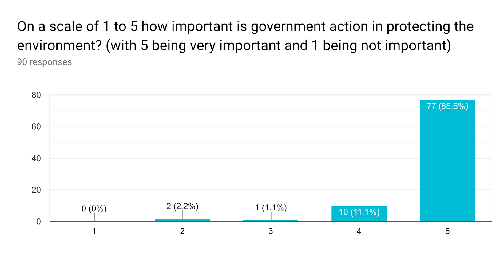 Forms response chart. Question title: On a scale of 1 to 5 how important is government action in protecting the environment? (with 5 being very important and 1 being not important). Number of responses: 90 responses.