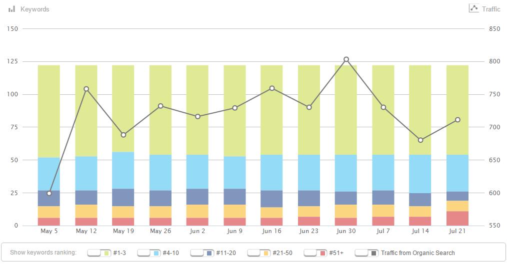 keyword-rank-tracking