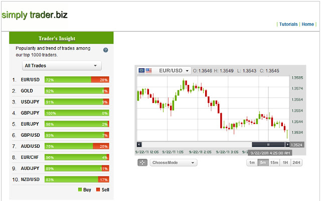 Forex trader dashboard weather
