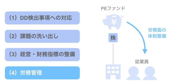 (4)労務管理