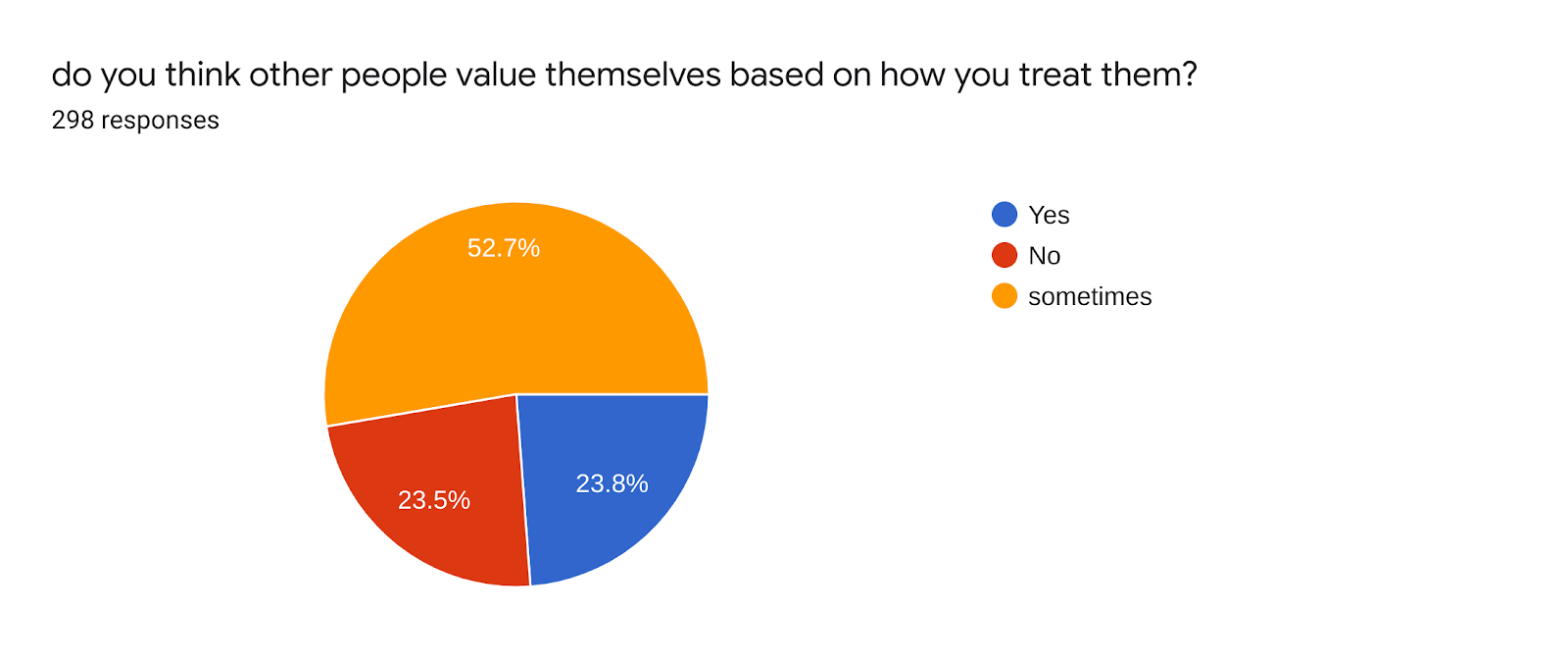 Forms response chart. Question title: do you think other people value themselves based on how you treat them?. Number of responses: 298 responses.
