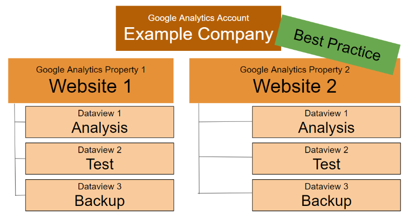 best practice setup for tracking multiple domains according to google analytics.
