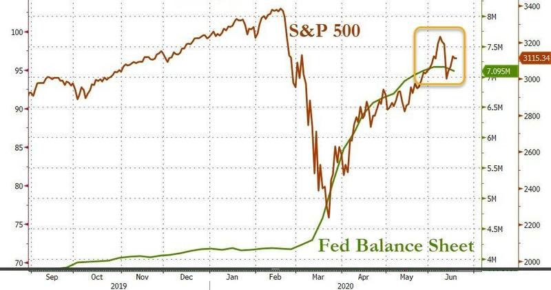 fed balance sheet, federal reserve, bitcoin