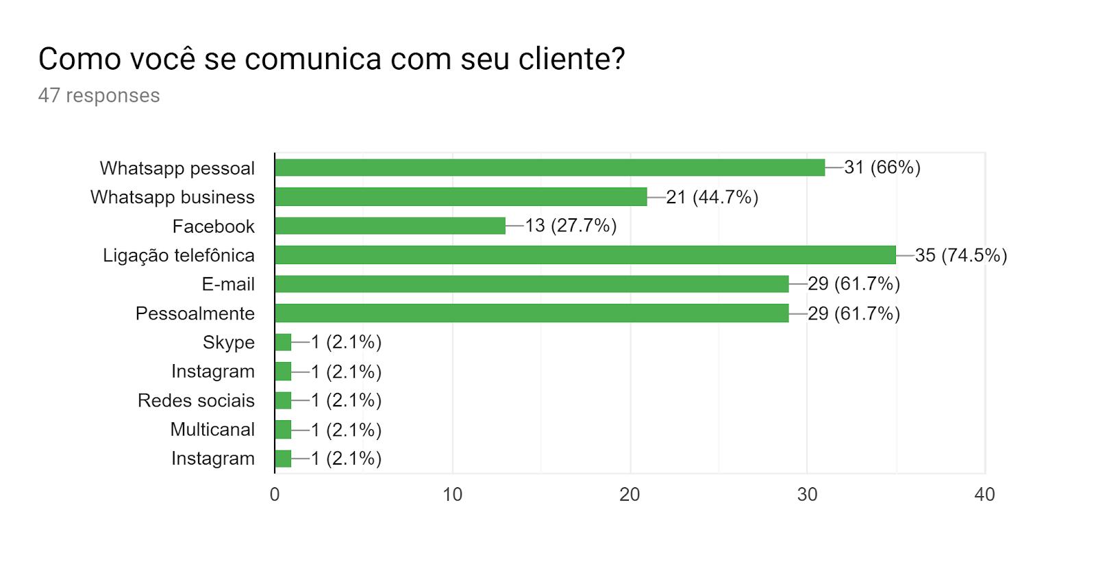 Forms response chart. Question title: Como você se comunica com seu cliente?. Number of responses: 47 responses.