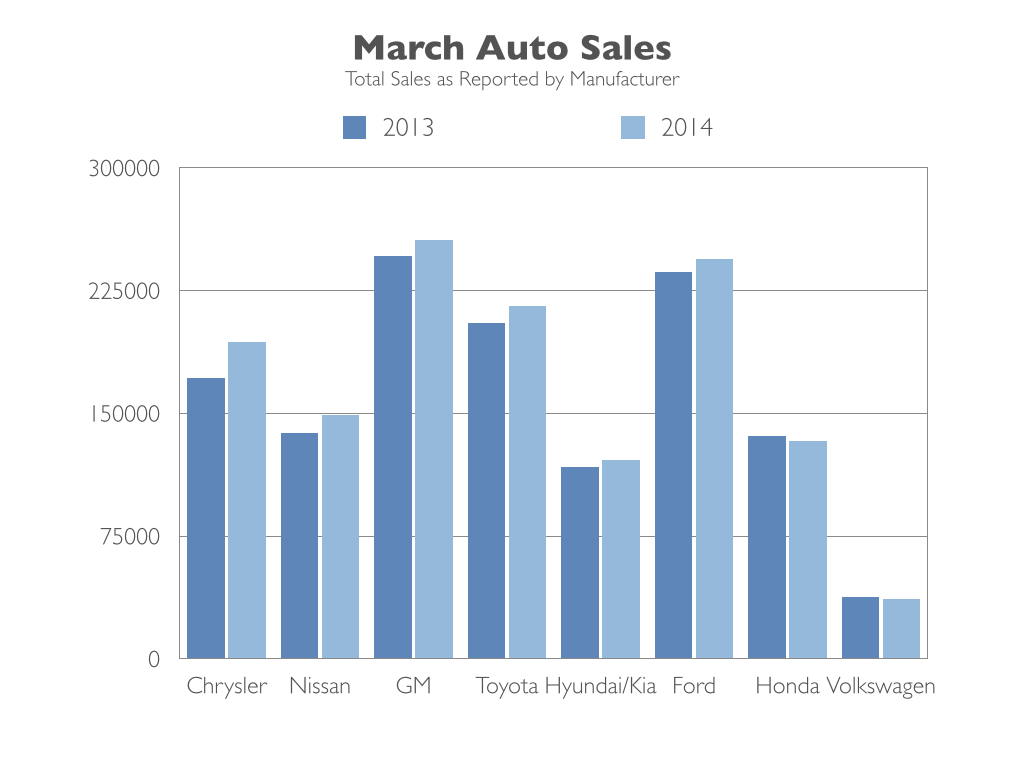 March Auto Sales Bounce Back as Frozen Weather Thaws