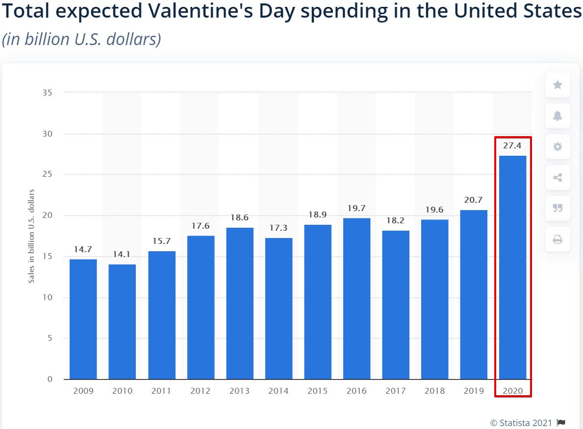 total Valentine's day spending in USA