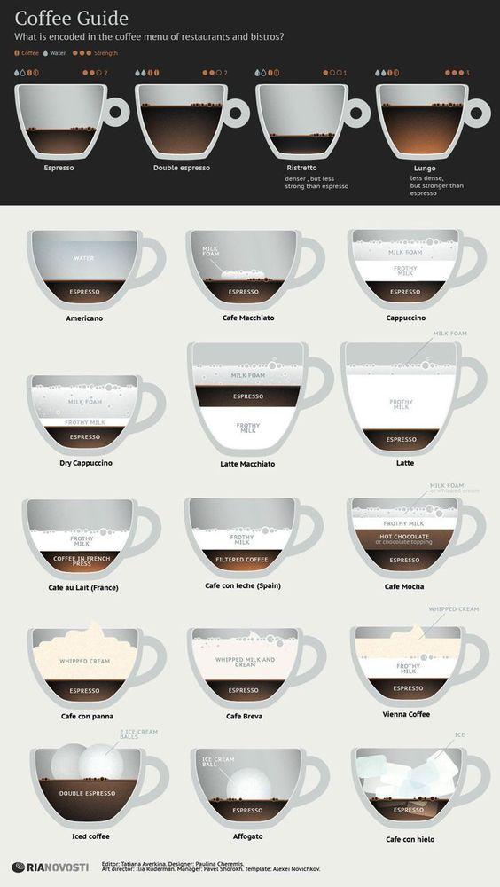 Dein Kaffee Guide - die verschiedenen Kaffee Typen