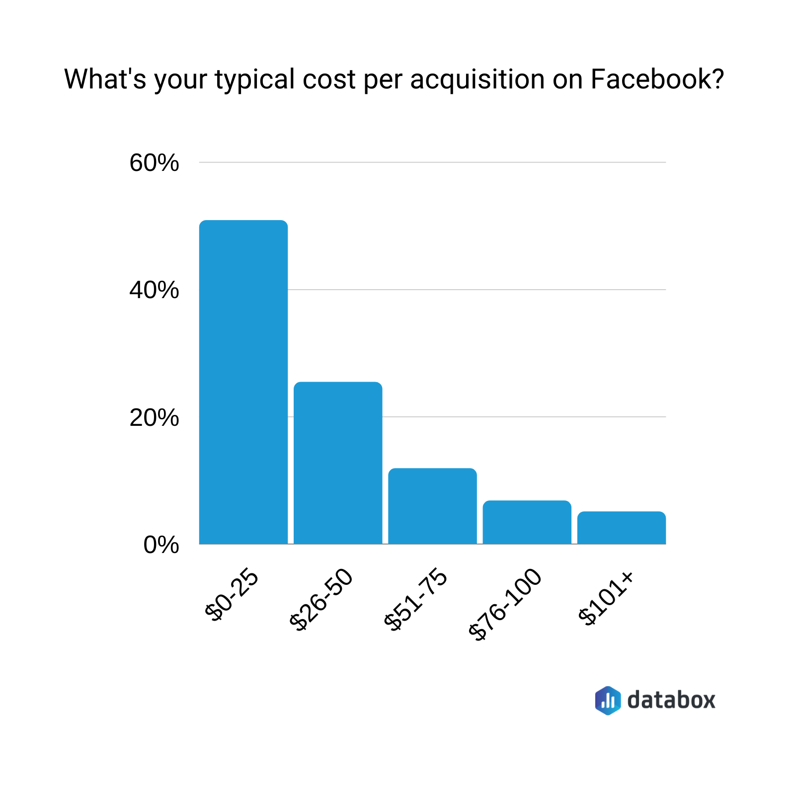 What's a typical cost per acquisition on Facebook?