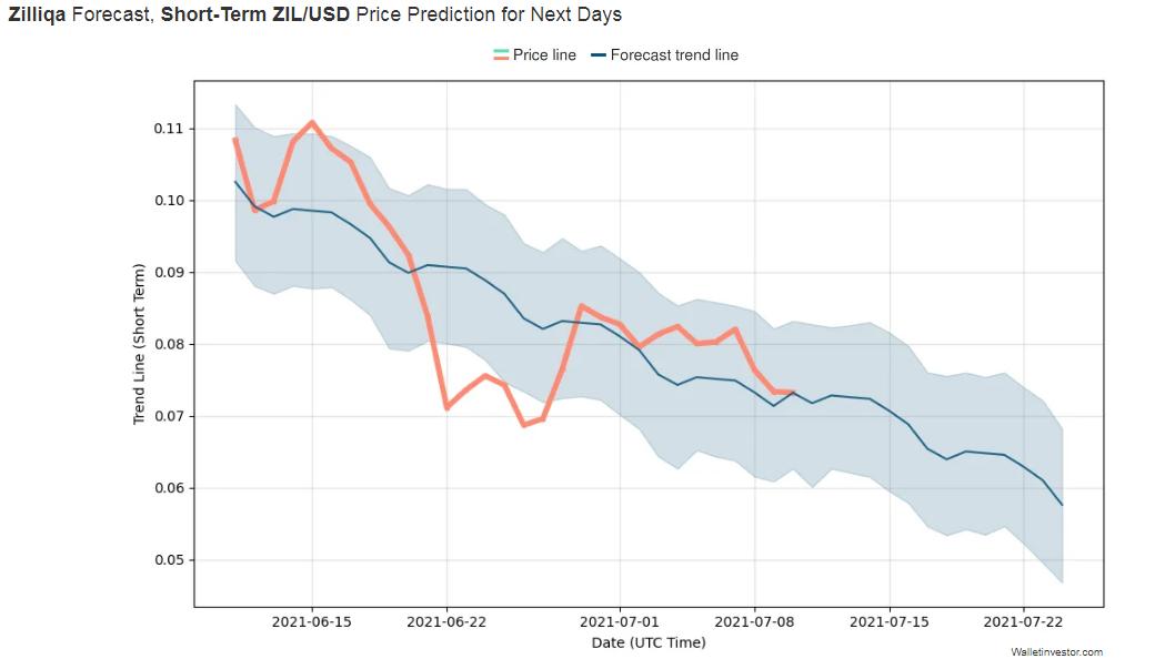 Zilliqa Price Prediction 2021 - 2022 4