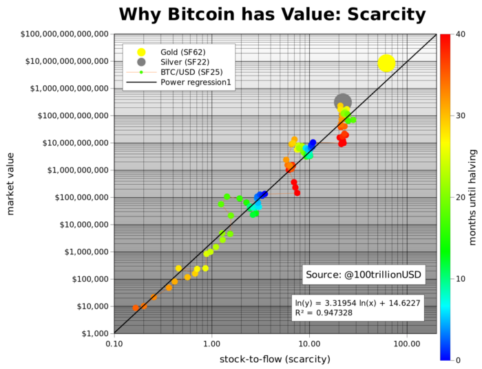 A graph of S2F of Bitcoin, Gold and Silver against the market value