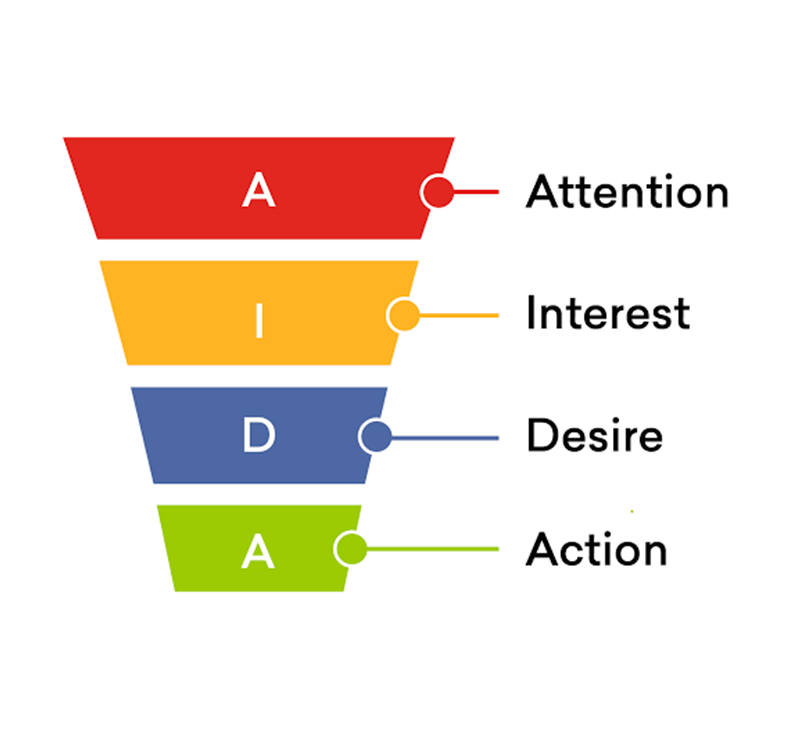 What is an eCommerce marketing funnel