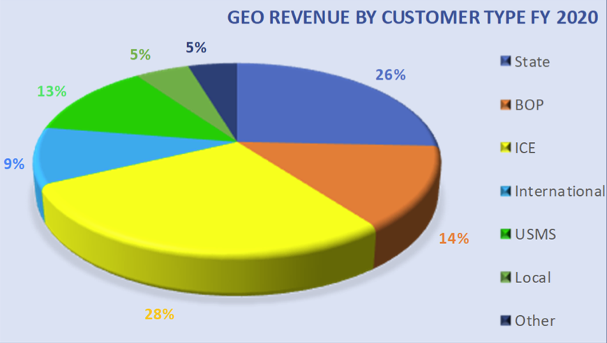 Geo Group stock revenue by customer type FY2020