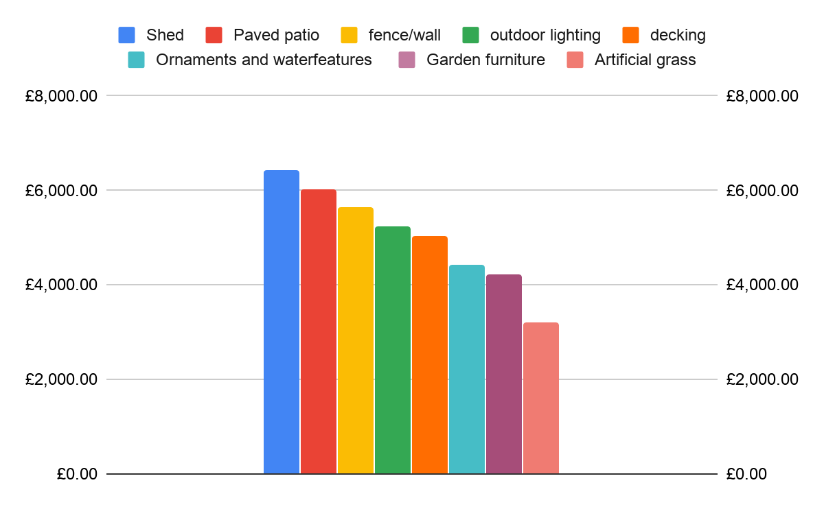 Bar chart showing how much the average survey participant could increase the value of their house with specific garden improvements