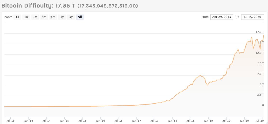gráfico da dificuldade de mineração do bitcoin