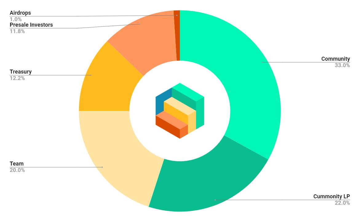 STEP Token Distribution