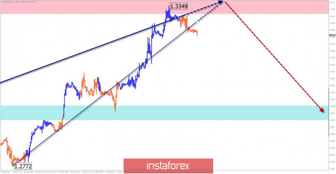 Simplified wave analysis. Overview of GBP / USD for March 1