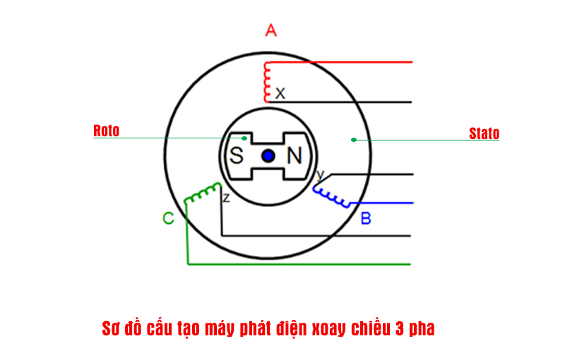 Sơ đồ cấu tạo máy phát điện 3 pha