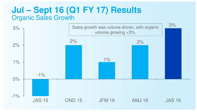 EPS Growth overview of The Procter & Gamble Company (NYSE:PG)